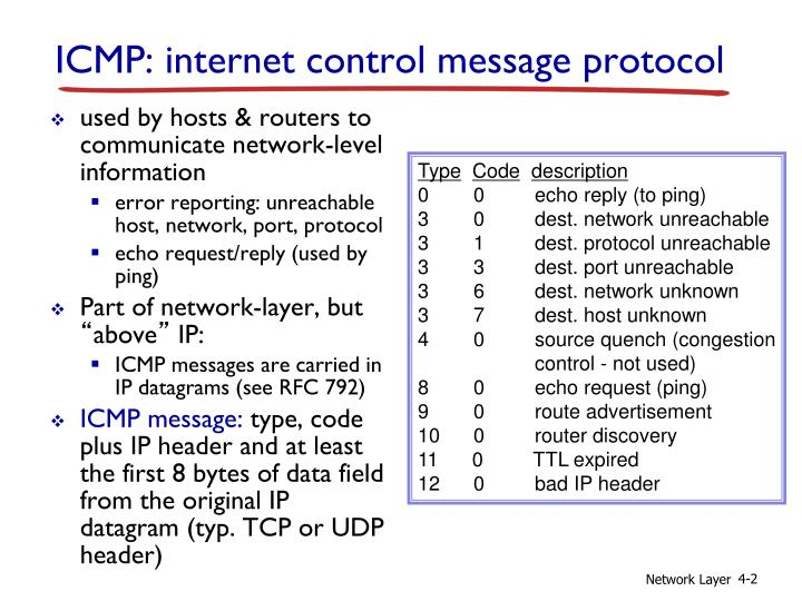 used by hosts & routers to communicate network-level information
