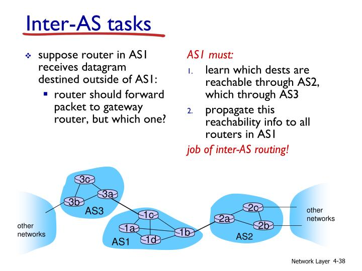 suppose router in AS1 receives