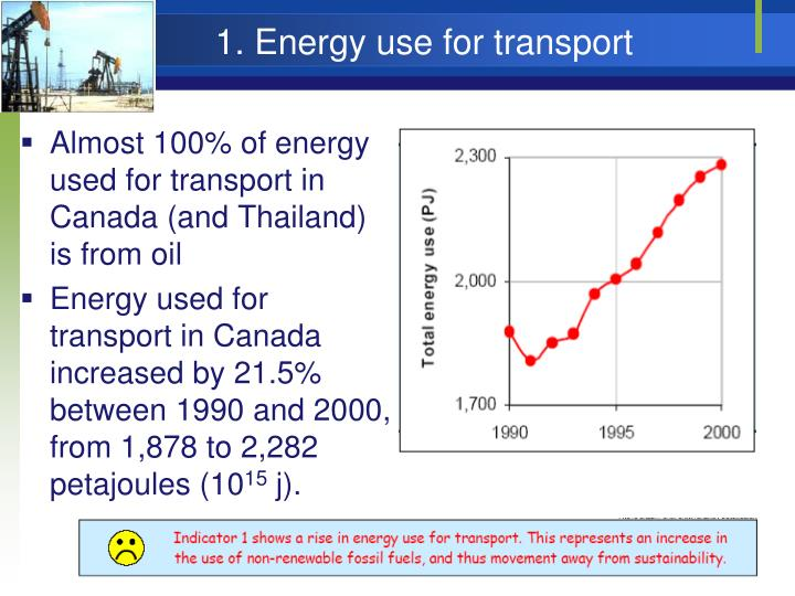 1. Energy use for transport