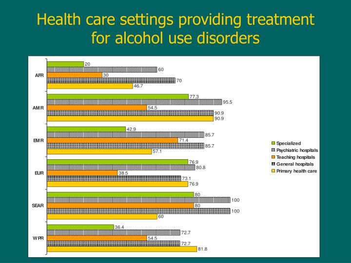 Health care settings providing treatment for alcohol use disorders
