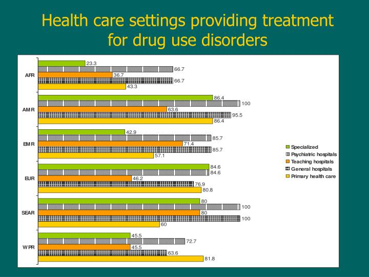 Health care settings providing treatment for drug use disorders
