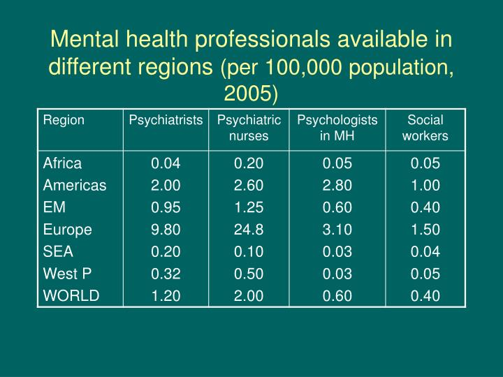 Mental health professionals available in different regions