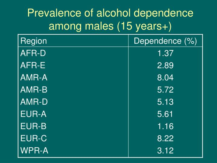 Prevalence of alcohol dependence among males (15 years+)