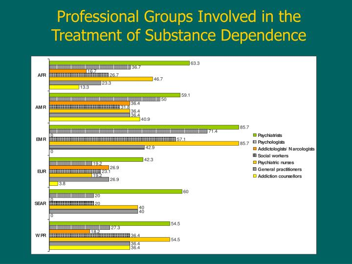 Professional Groups Involved in the Treatment of Substance Dependence