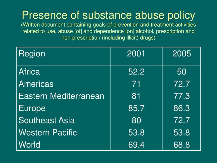 Presence of substance abuse policy