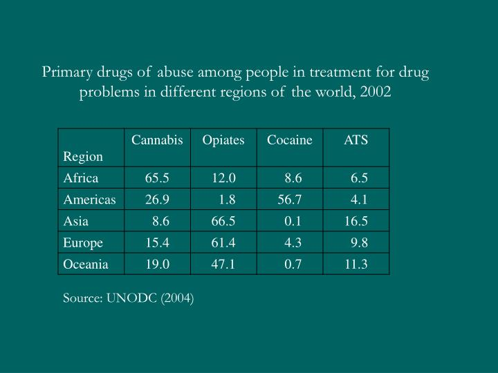 Primary drugs of abuse among people in treatment for drug problems in different regions of the world, 2002