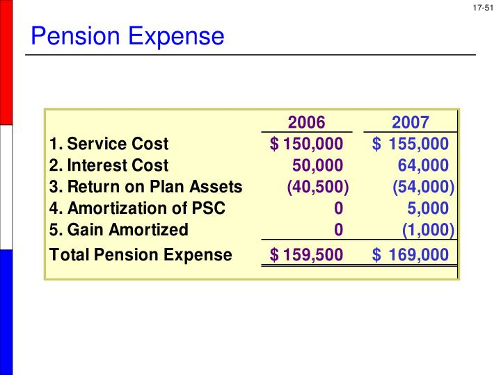 Pension Expense