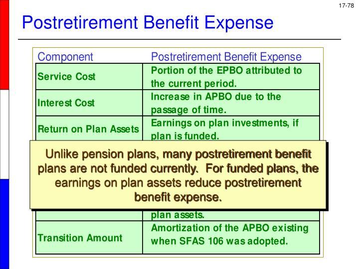 Postretirement Benefit Expense