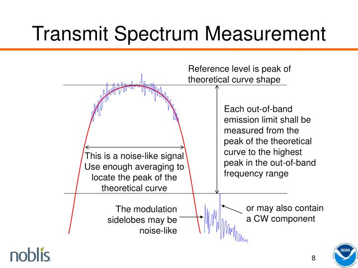 Transmit Spectrum Measurement