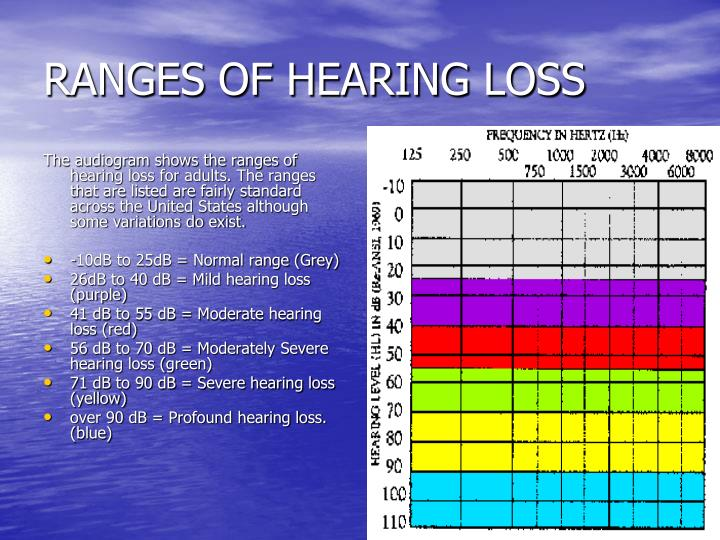 RANGES OF HEARING LOSS