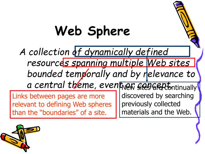 New sites are continually discovered by searching previously collected materials and the Web.