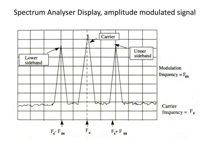 Spectrum Analyser Display, amplitude modulated signal