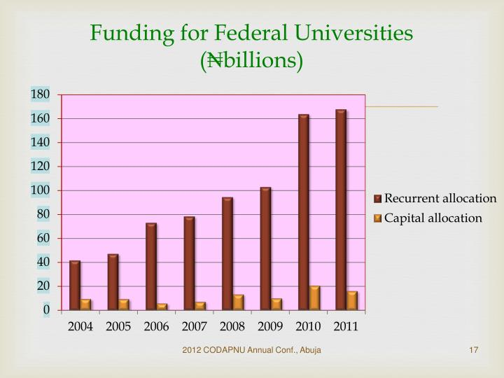 Funding for Federal Universities