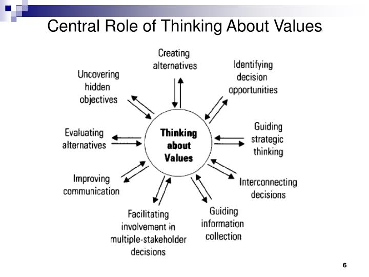 Central Role of Thinking About Values