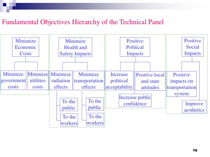 Fundamental Objectives Hierarchy of the Technical Panel