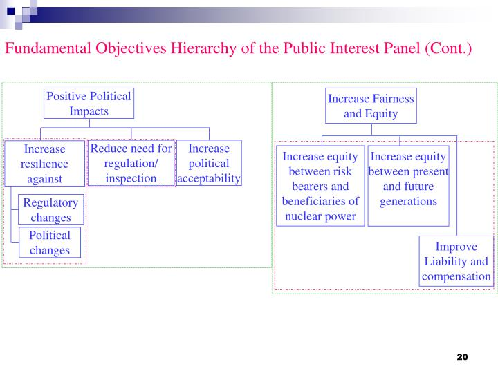 Fundamental Objectives Hierarchy of the Public Interest Panel (Cont.)