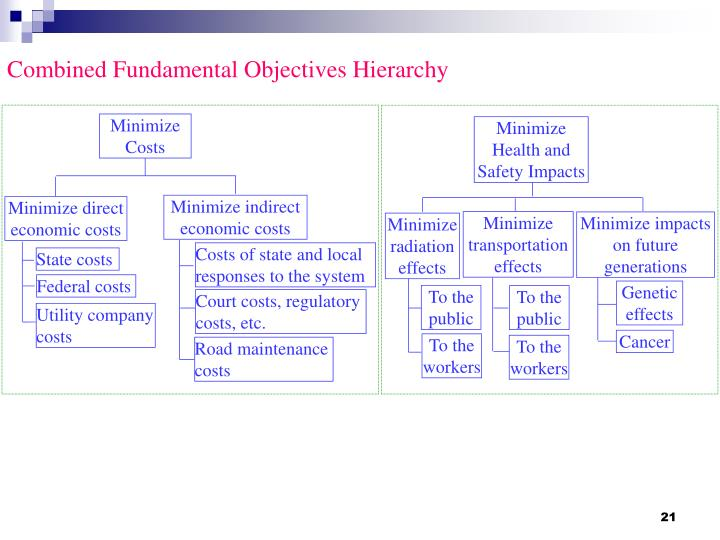 Combined Fundamental Objectives Hierarchy