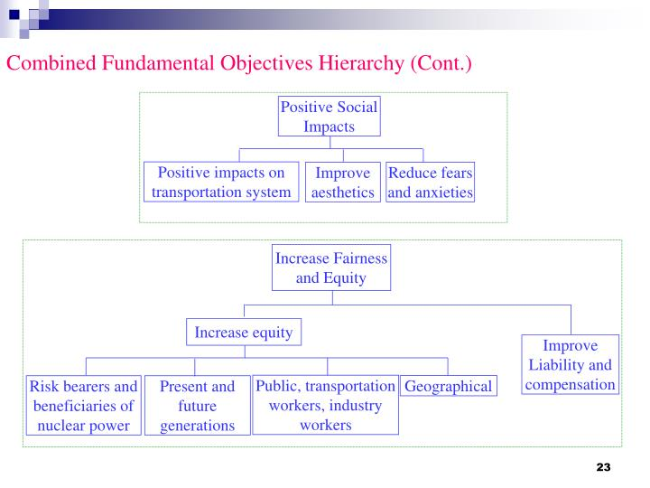 Combined Fundamental Objectives Hierarchy (Cont.)