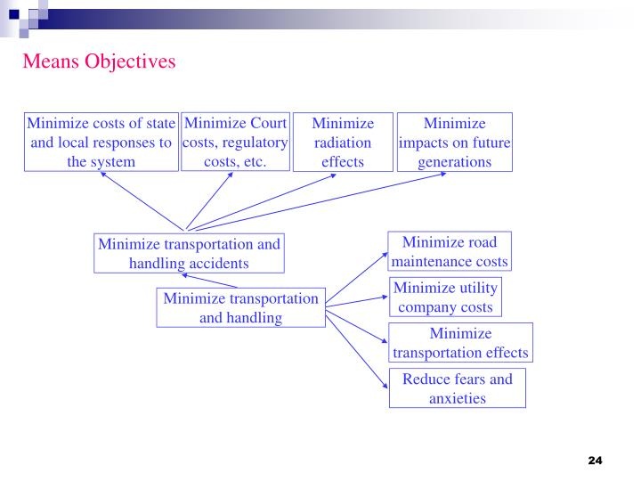 Means Objectives