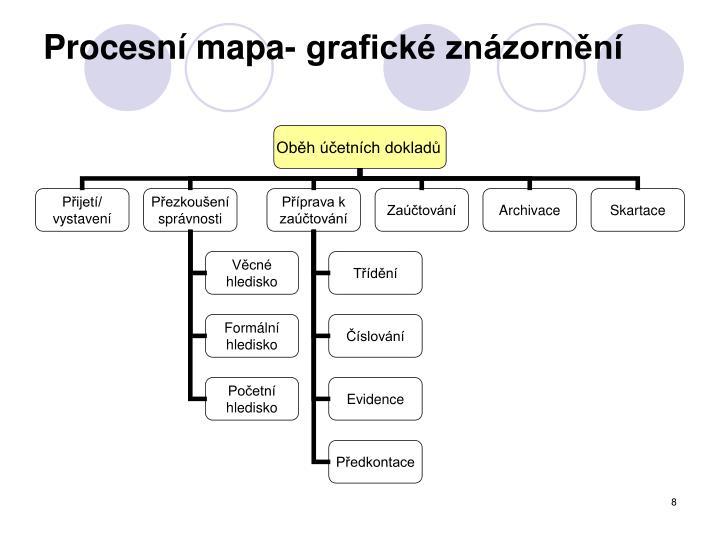 Procesní mapa- grafické znázornění