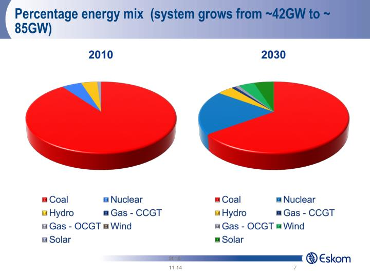 Percentage energy mix  (system grows from ~42GW to ~ 85GW)