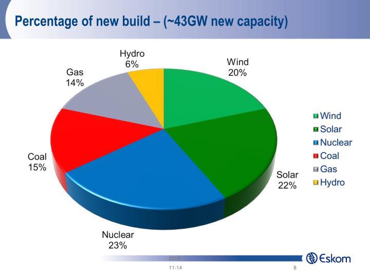 Percentage of new build – (~43GW new capacity)