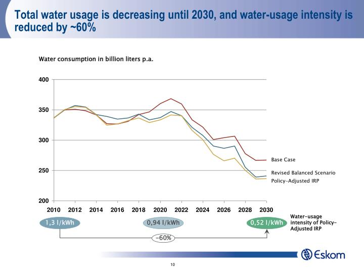 Total water usage is decreasing until 2030, and water-usage intensity is reduced by ~60%