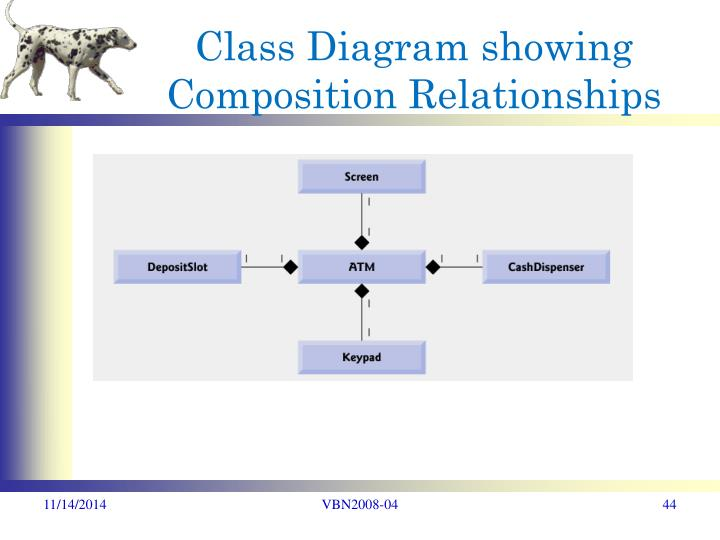 Class Diagram showing Composition Relationships