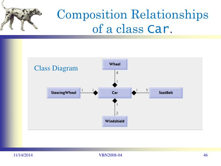 Composition Relationships