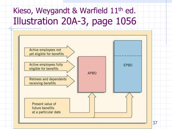 Kieso, Weygandt & Warfield 11
