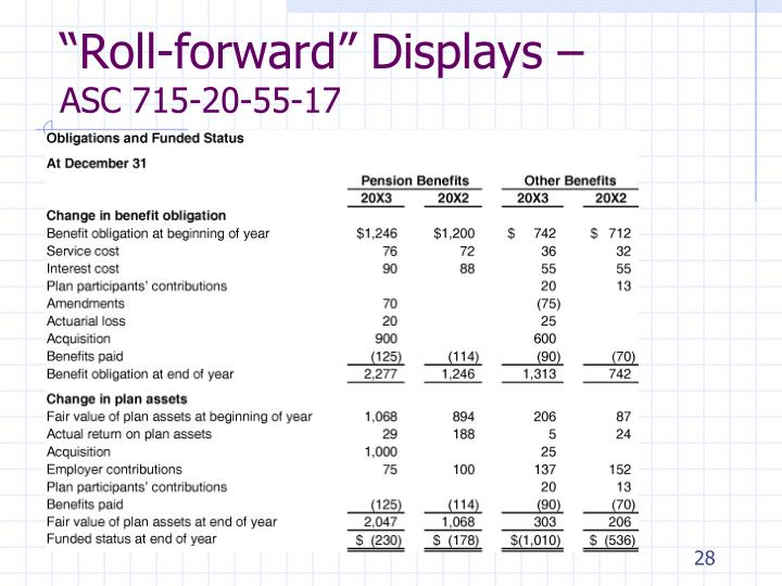 """Roll-forward"" Displays –"