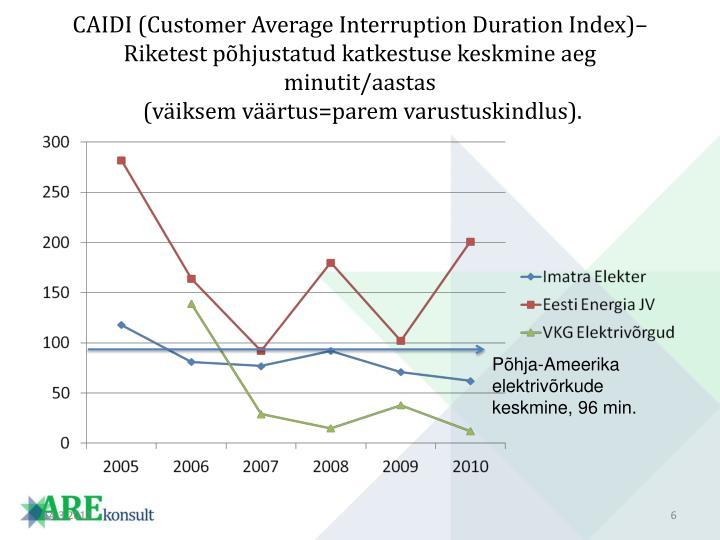CAIDI (Customer Average Interruption Duration Index)– Riketest põhjustatud katkestuse keskmine aeg  minutit/aastas