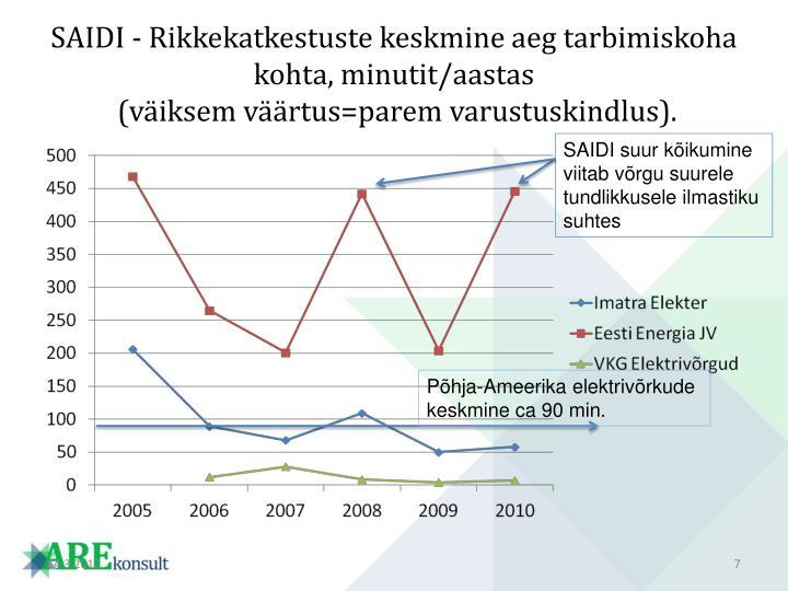 SAIDI - Rikkekatkestuste keskmine aeg tarbimiskoha kohta, minutit/aastas