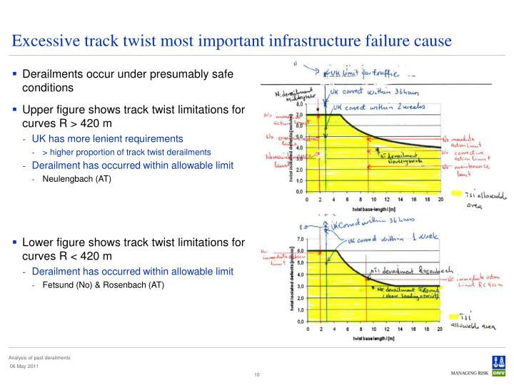 Excessive track twist most important infrastructure failure cause