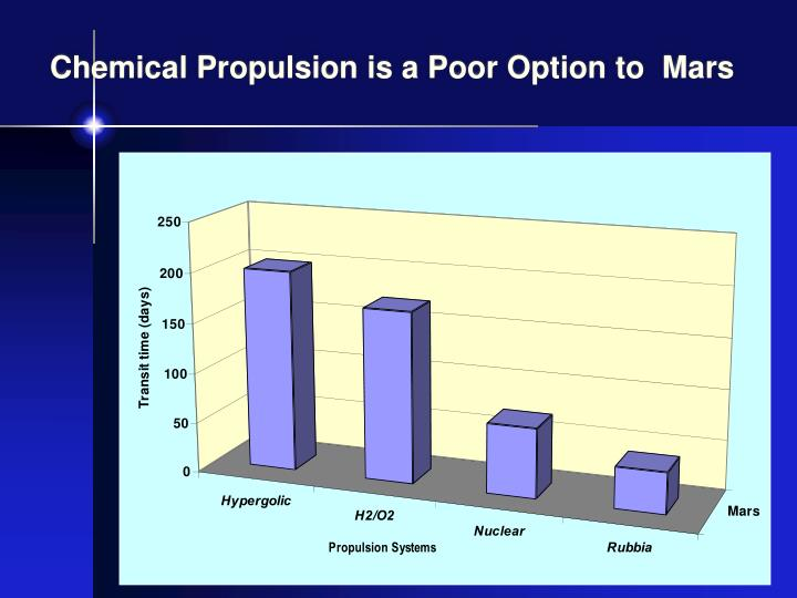 Chemical Propulsion is a Poor Option to  Mars
