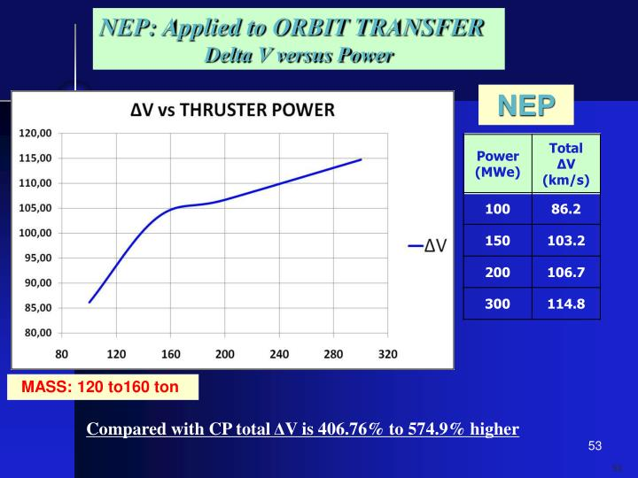 NEP: Applied to ORBIT TRANSFER