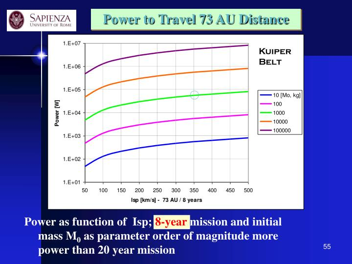 Power to Travel 73 AU Distance
