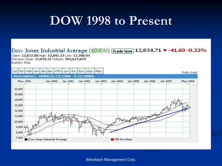 DOW 1998 to Present