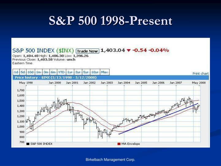 S&P 500 1998-Present