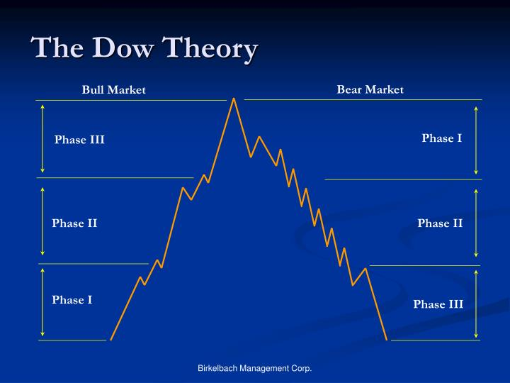 The Dow Theory
