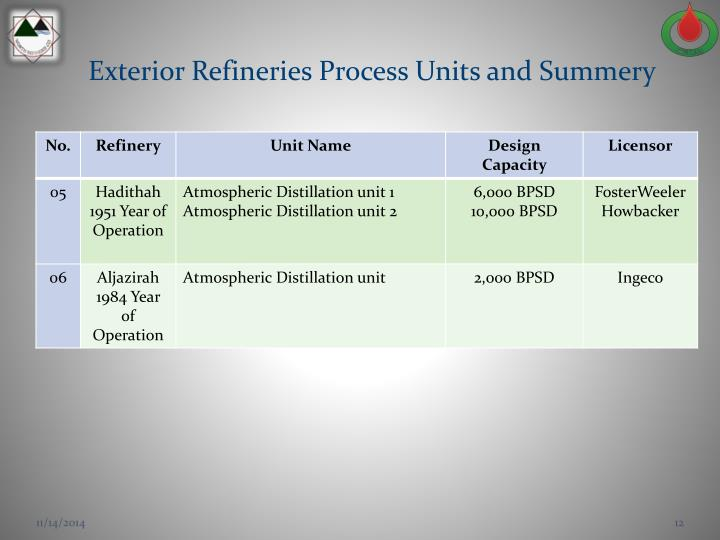 Exterior Refineries Process Units and Summery