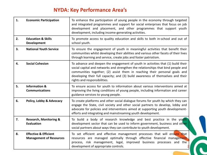 NYDA: Key Performance Area's