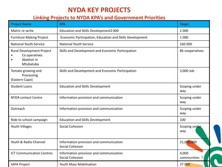 NYDA KEY PROJECTS