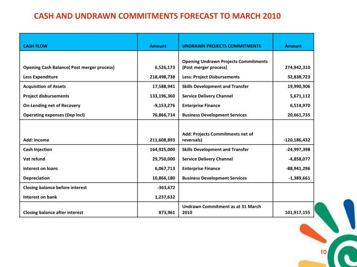 CASH AND UNDRAWN COMMITMENTS FORECAST TO MARCH 2010