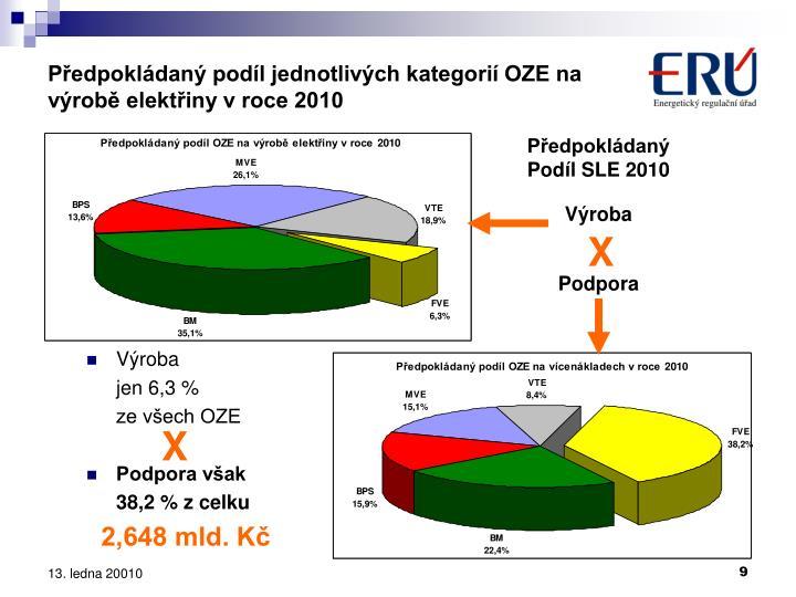 Předpokládaný podíl jednotlivých kategorií OZE na