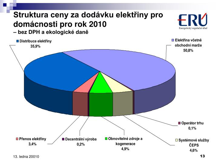 Struktura ceny za dodávku elektřiny pro domácnosti pro rok 2010