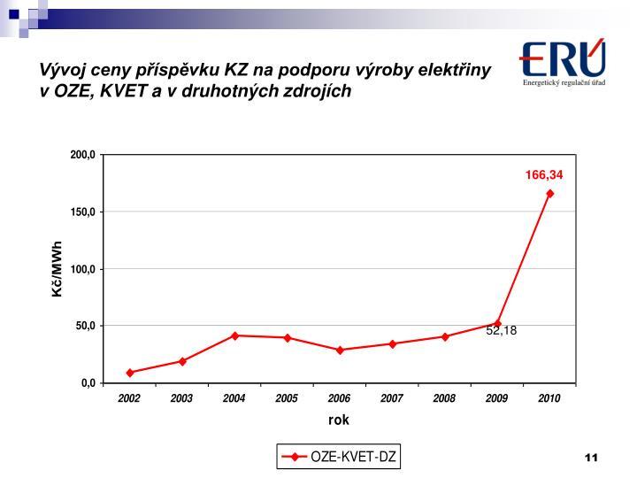 Vývoj ceny příspěvku KZ na podporu výroby elektřiny v OZE, KVET a v druhotných zdrojích
