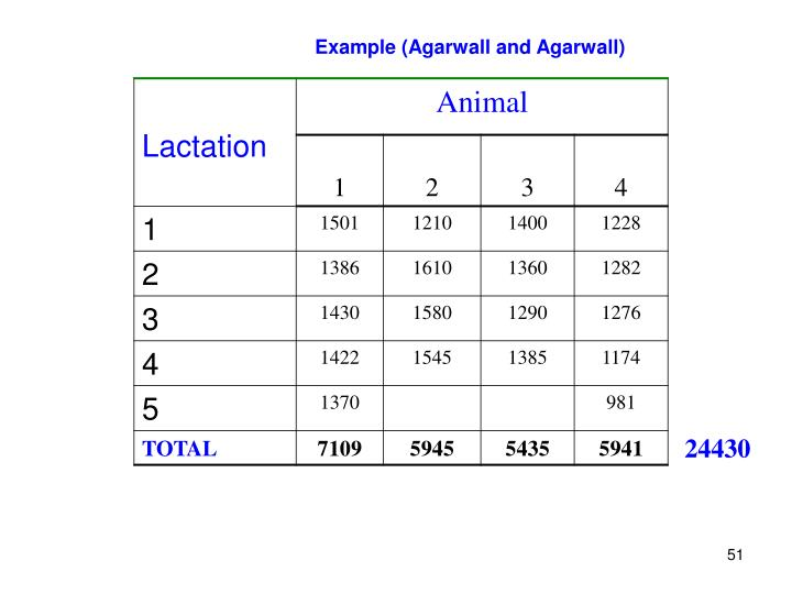 Example (Agarwall and Agarwall)