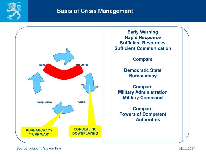 Basis of Crisis Management