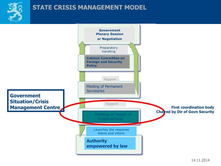 STATE CRISIS MANAGEMENT MODEL
